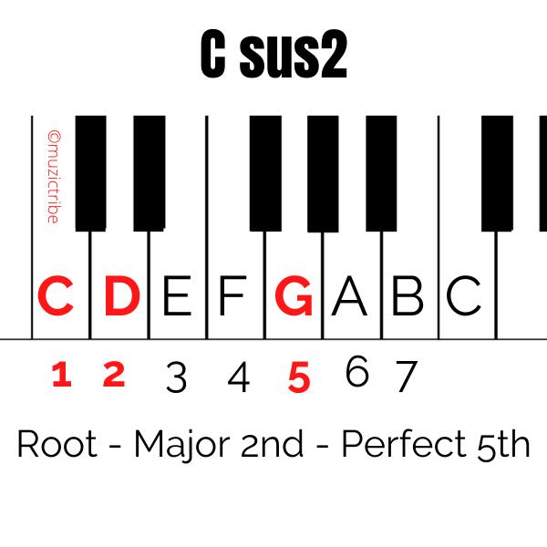 C sus2