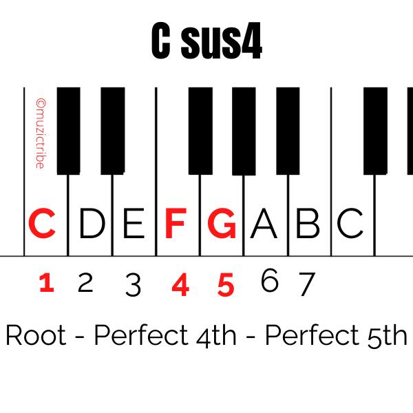 Csus4