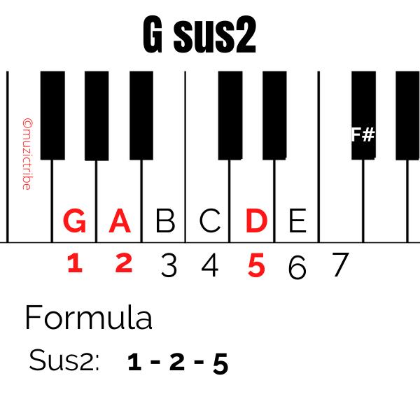 G sus 2
