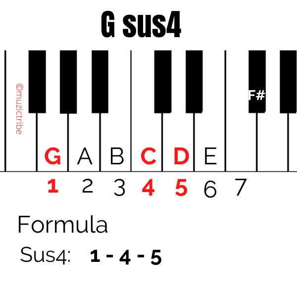 G sus 4