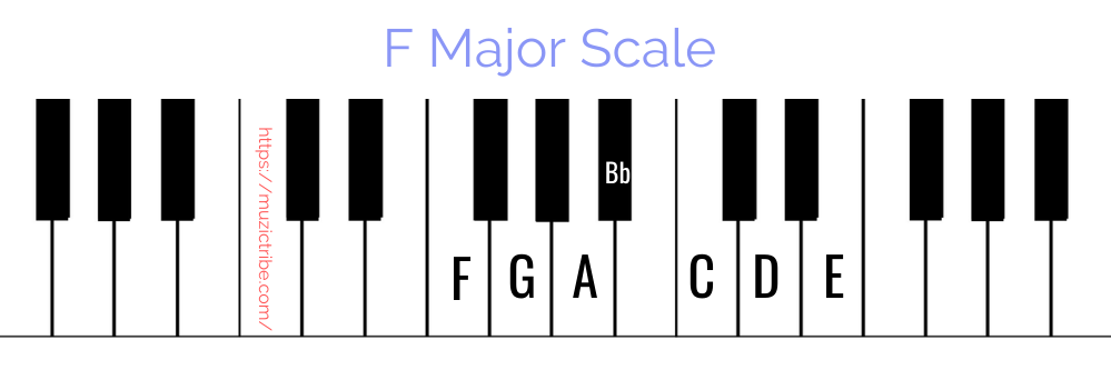 F major scale on piano
