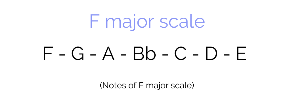 Notes of F major scale