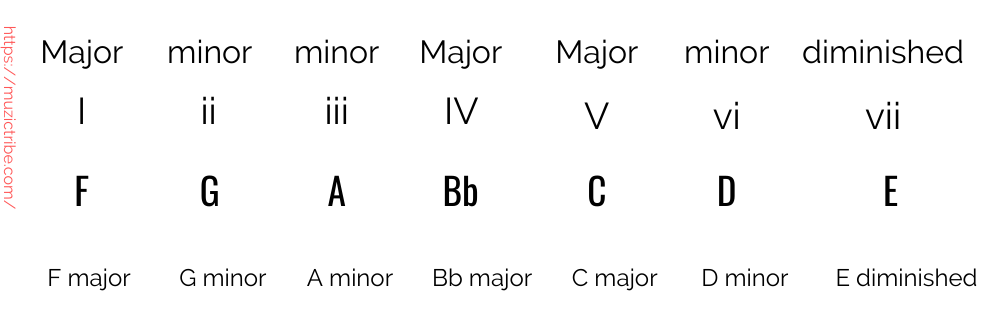 chords in key of F